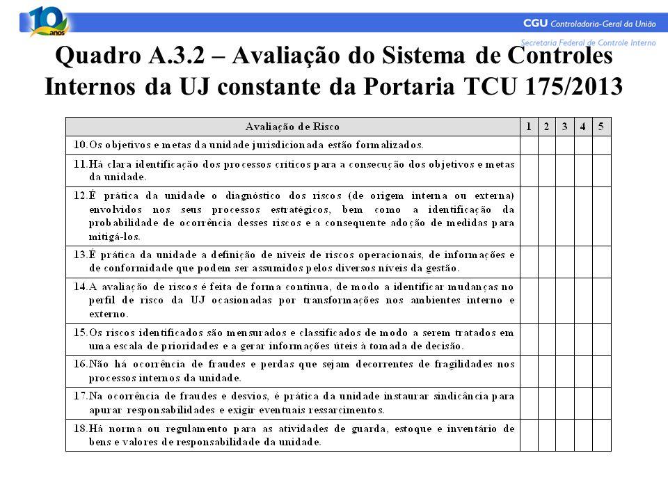 Quadro A.3.2 – Avaliação do Sistema de Controles Internos da UJ constante da Portaria TCU 175/2013