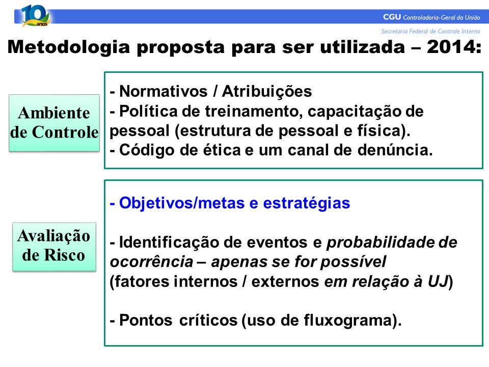 Metodologia proposta para ser utilizada – 2014: