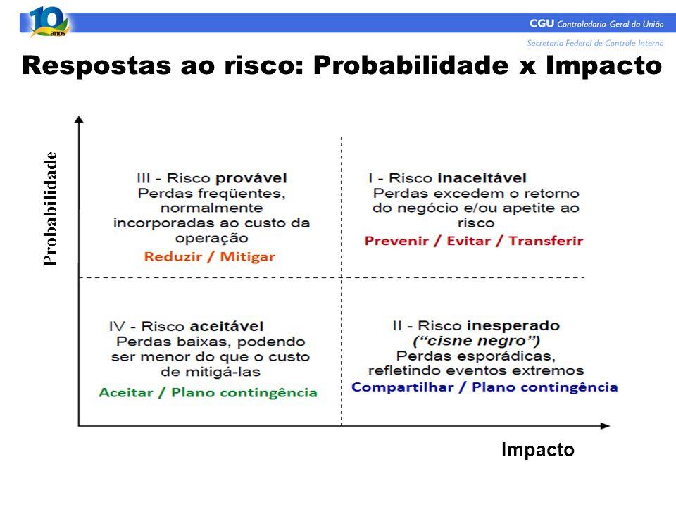Respostas ao risco: Probabilidade x Impacto