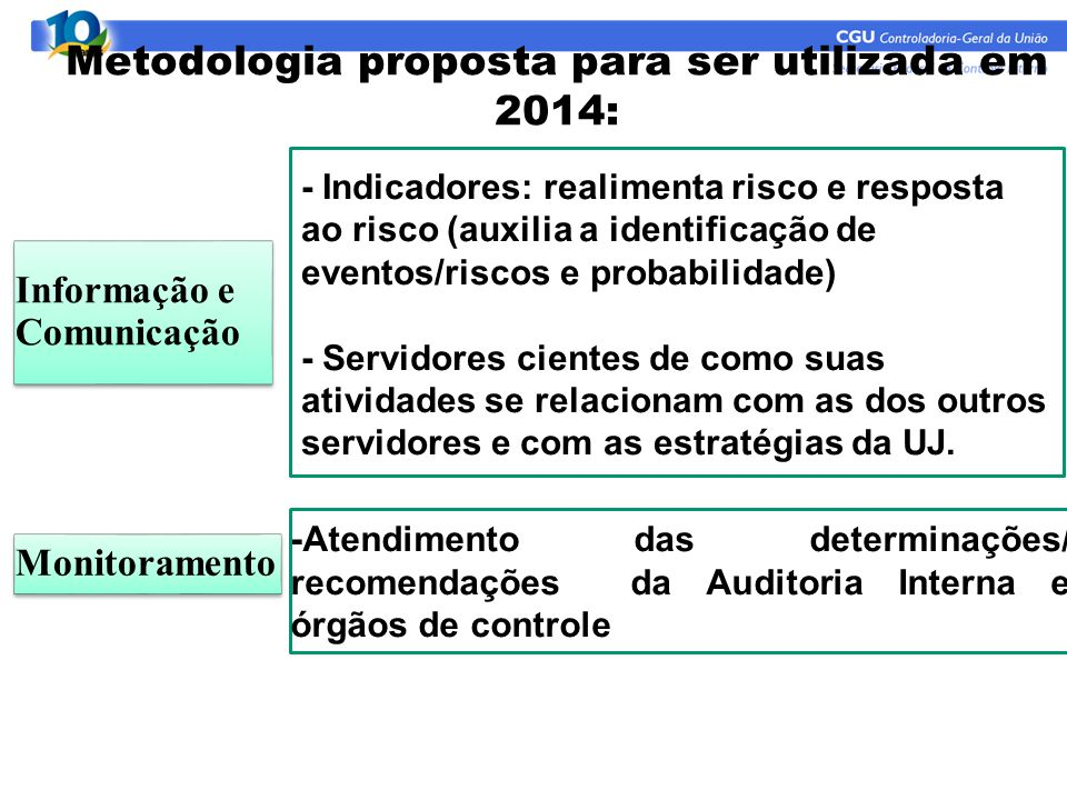 Metodologia proposta para ser utilizada em 2014: