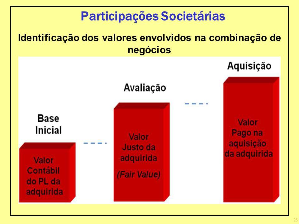 Identificação dos valores envolvidos na combinação de negócios