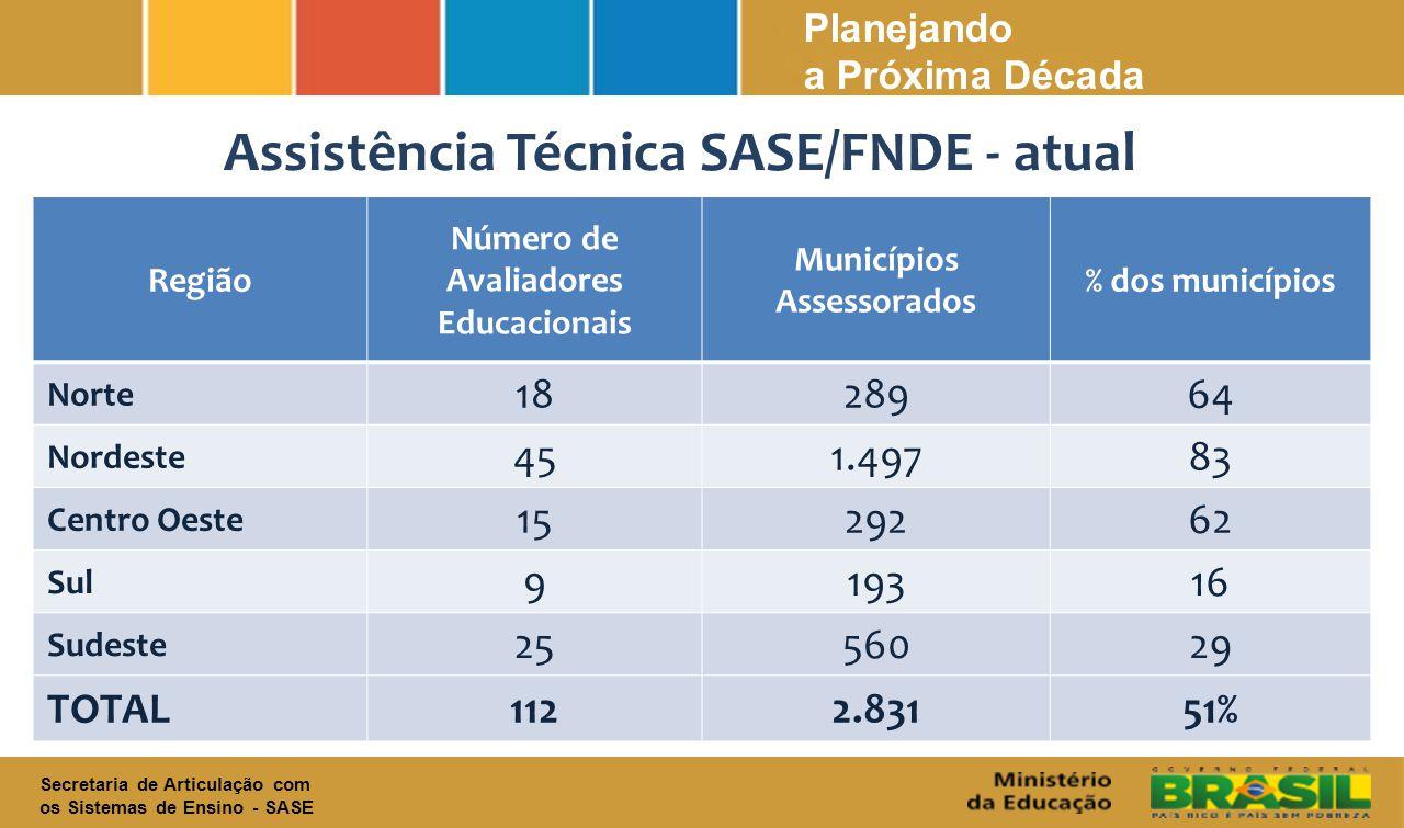 Assistência Técnica SASE/FNDE - atual Municípios Assessorados