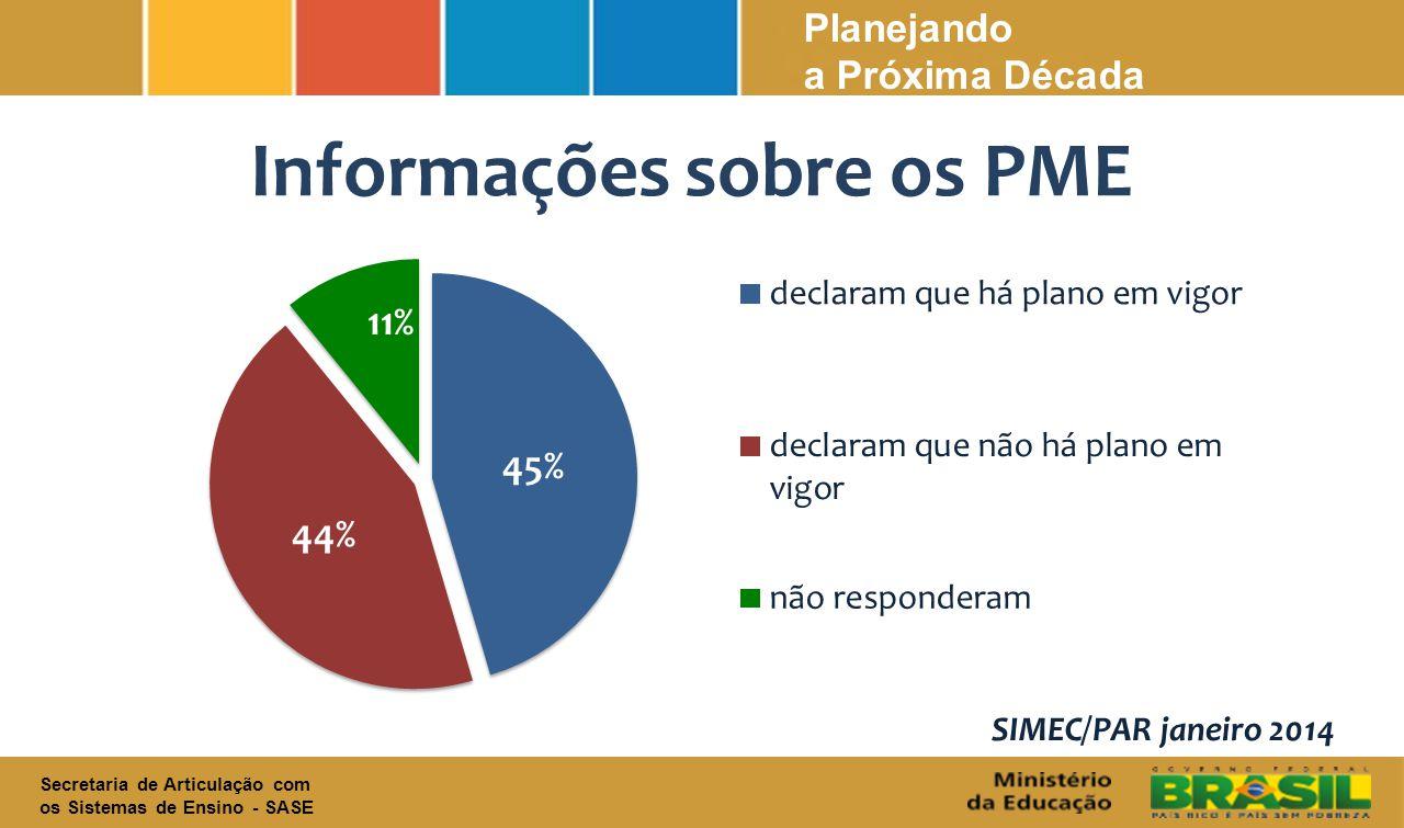 Informações sobre os PME