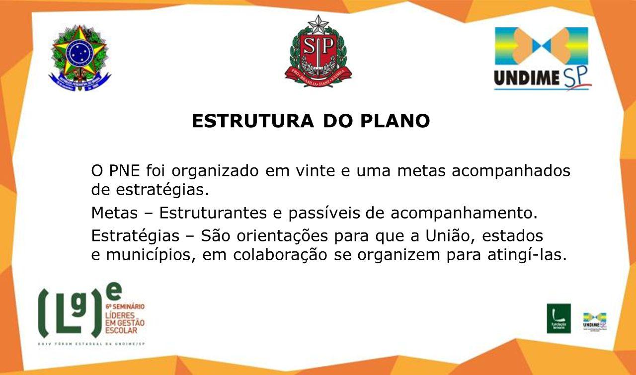 ESTRUTURA DO PLANO O PNE foi organizado em vinte e uma metas acompanhados de estratégias. Metas – Estruturantes e passíveis de acompanhamento.