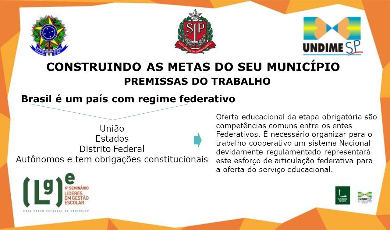 Brasil é um país com regime federativo