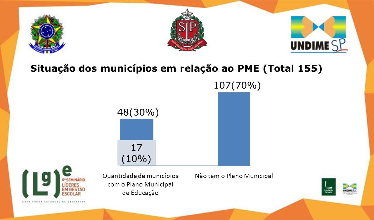 Quantidade de municípios com o Plano Municipal de Educação