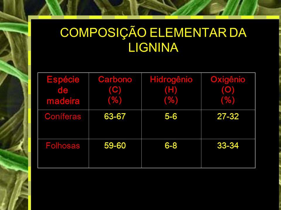 COMPOSIÇÃO ELEMENTAR DA LIGNINA
