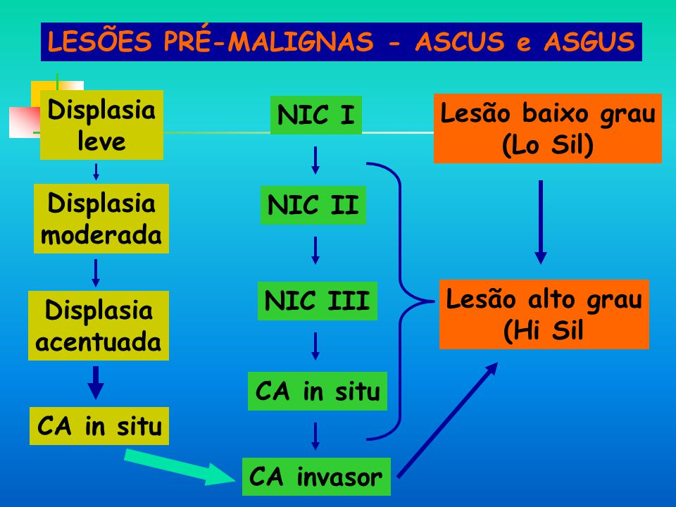LESÕES PRÉ-MALIGNAS - ASCUS e ASGUS