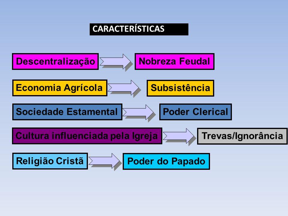CARACTERÍSTICAS Descentralização. Nobreza Feudal. Economia Agrícola. Subsistência. Sociedade Estamental.