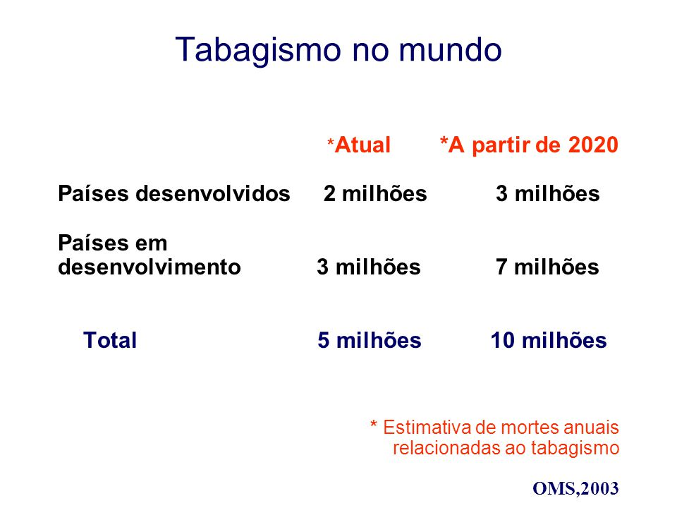 Tabagismo no mundo Países desenvolvidos 2 milhões 3 milhões Países em