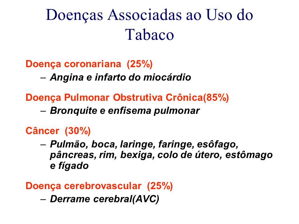 Doenças Associadas ao Uso do Tabaco