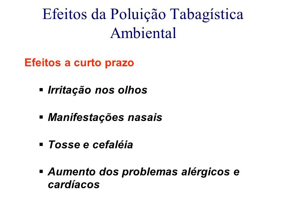 Efeitos da Poluição Tabagística Ambiental