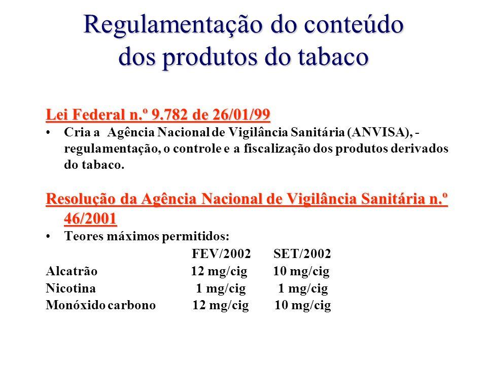 Regulamentação do conteúdo dos produtos do tabaco