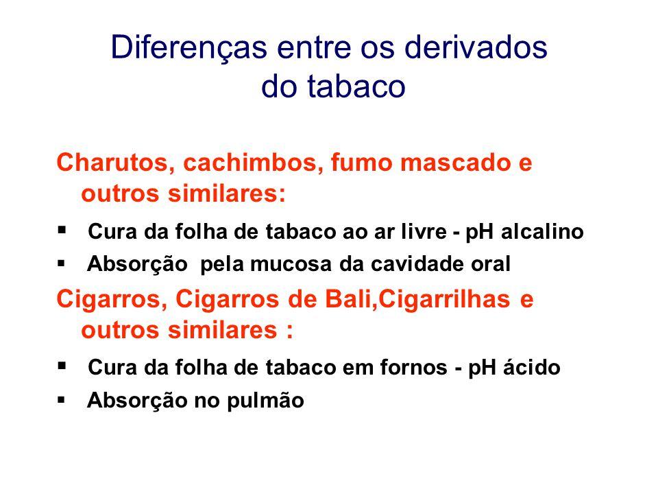 Diferenças entre os derivados do tabaco