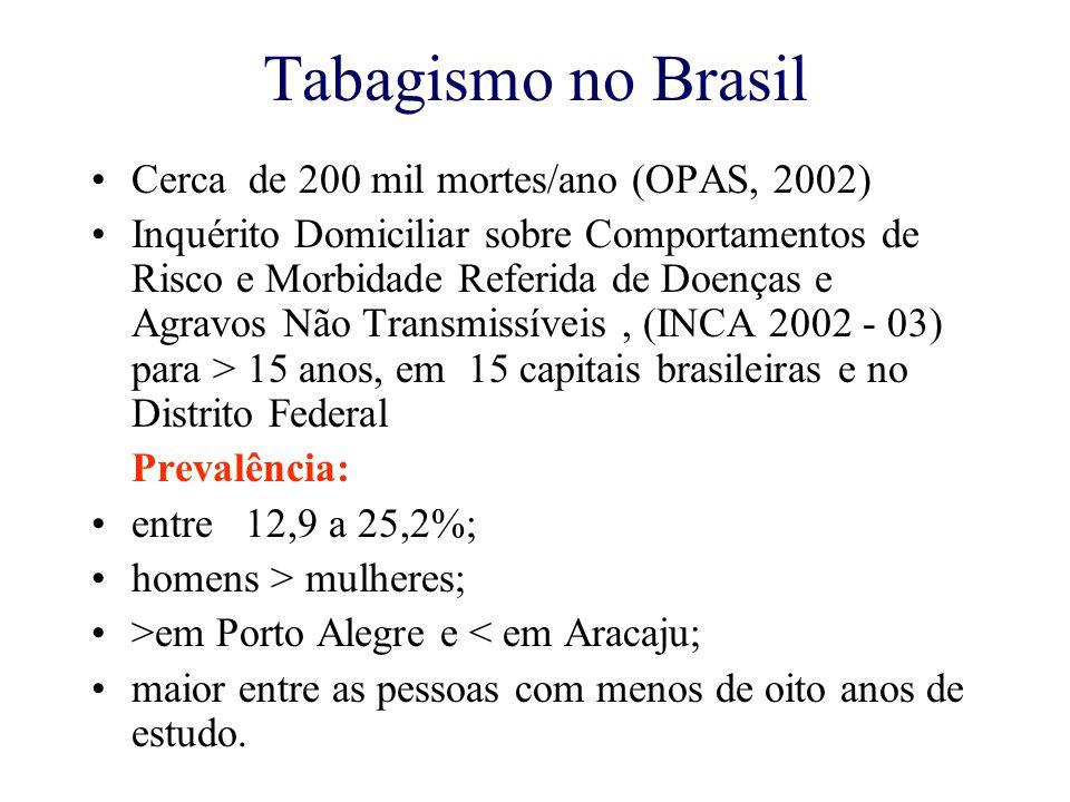 Tabagismo no Brasil Cerca de 200 mil mortes/ano (OPAS, 2002)