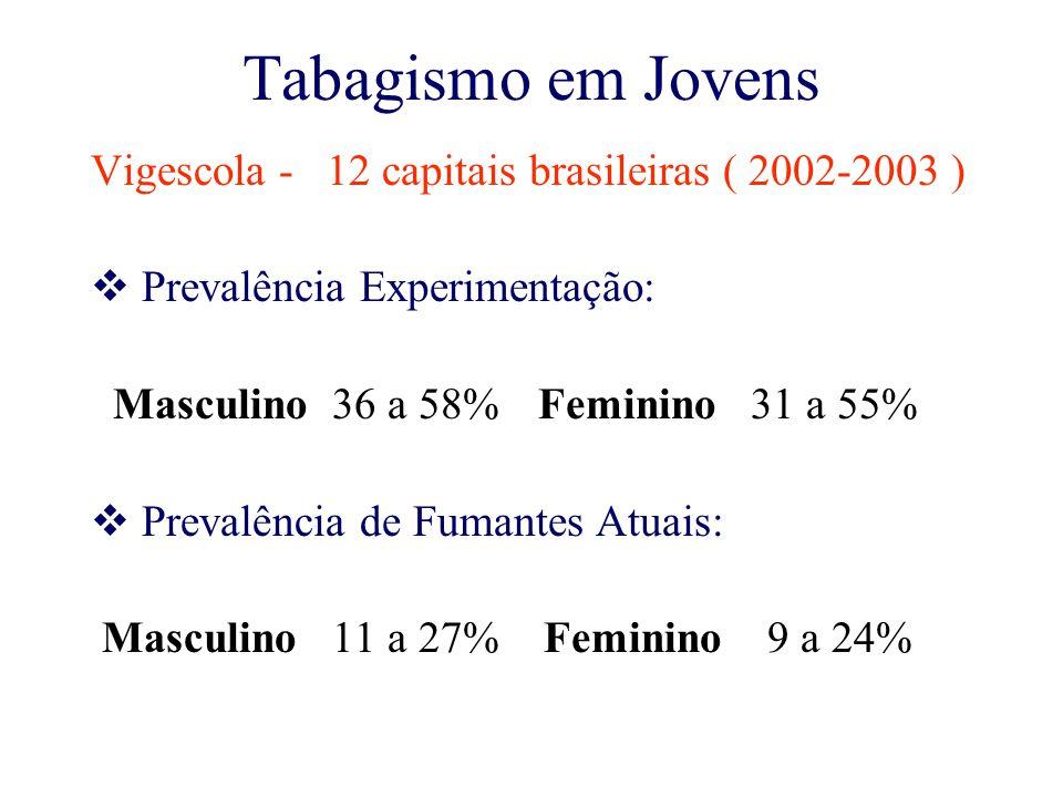 Tabagismo em Jovens Vigescola - 12 capitais brasileiras ( 2002-2003 )