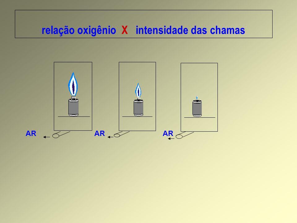 relação oxigênio X intensidade das chamas