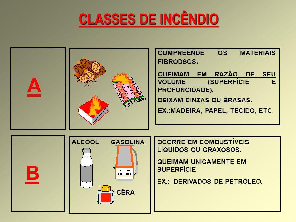 B CLASSES DE INCÊNDIO A COMPREENDE OS MATERIAIS FIBRODSOS.
