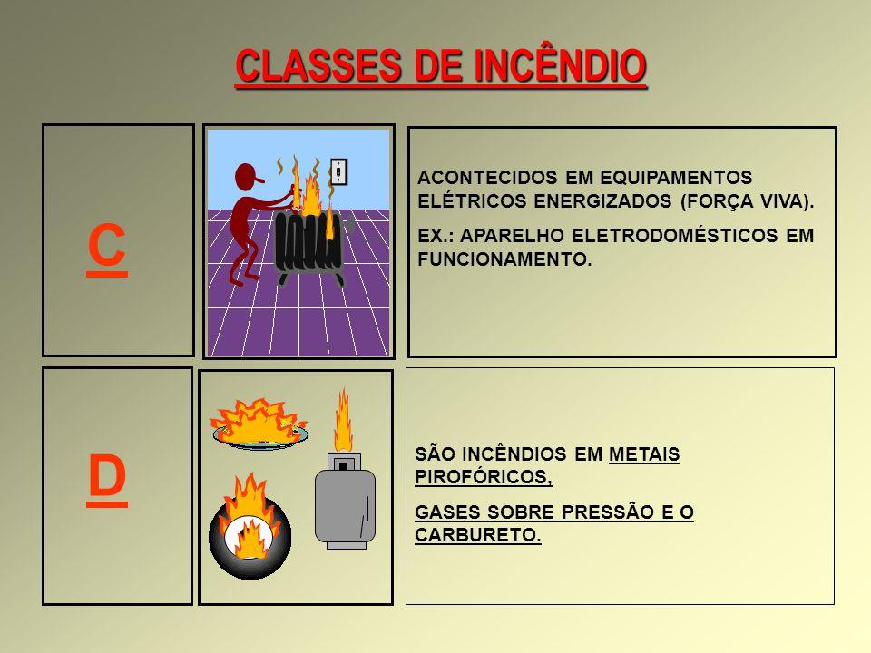 CLASSES DE INCÊNDIO C. D. ACONTECIDOS EM EQUIPAMENTOS ELÉTRICOS ENERGIZADOS (FORÇA VIVA). EX.: APARELHO ELETRODOMÉSTICOS EM FUNCIONAMENTO.