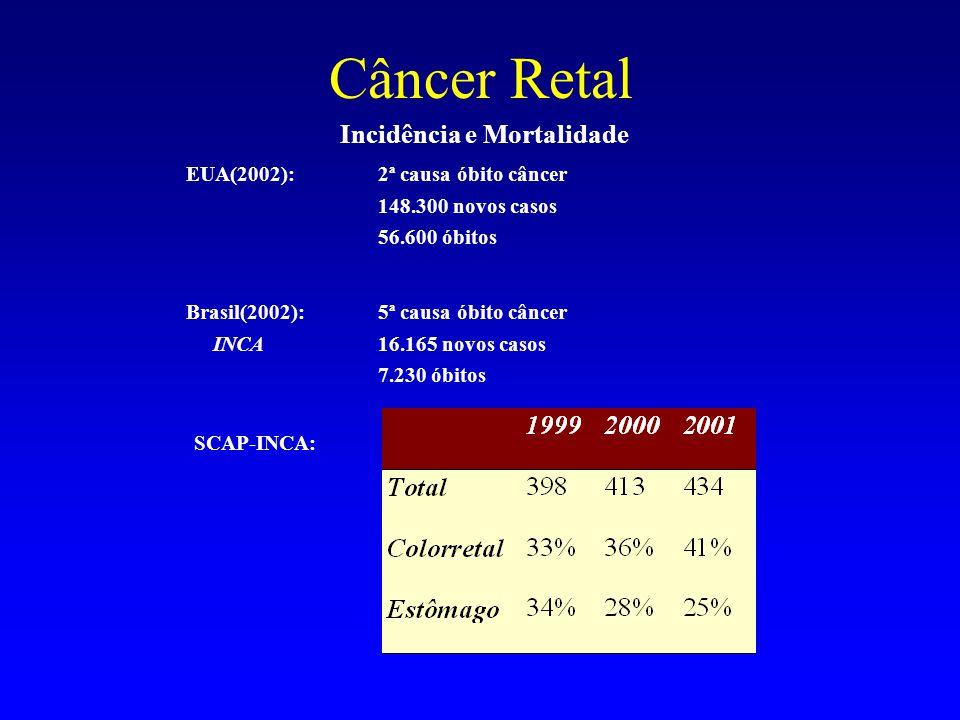 Incidência e Mortalidade