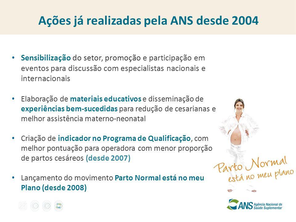 Ações já realizadas pela ANS desde 2004