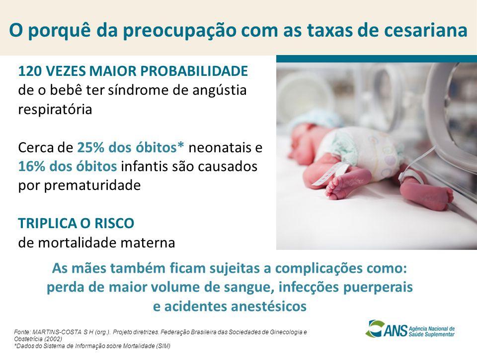 O porquê da preocupação com as taxas de cesariana