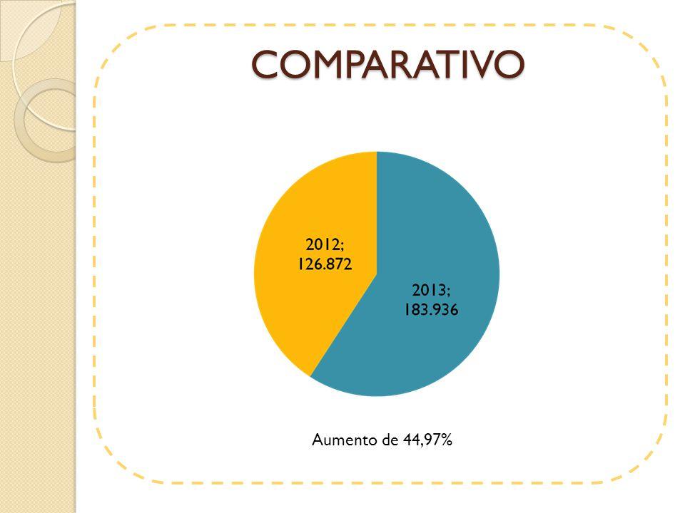 COMPARATIVO Aumento de 44,97%