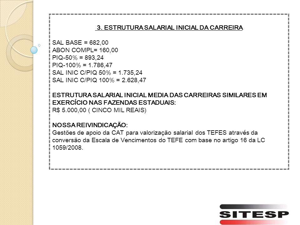 3. ESTRUTURA SALARIAL INICIAL DA CARREIRA