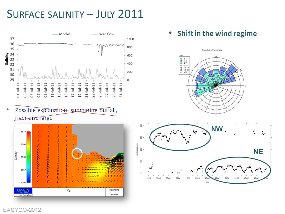 Surface salinity – July 2011