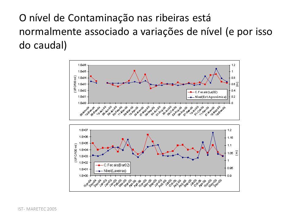 O nível de Contaminação nas ribeiras está normalmente associado a variações de nível (e por isso do caudal)