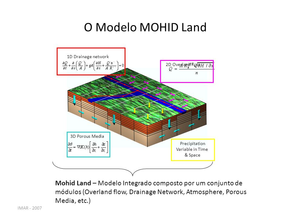 O Modelo MOHID Land 2D Overland flow. Precipitation. Variable in Time. & Space. 3D Porous Media.