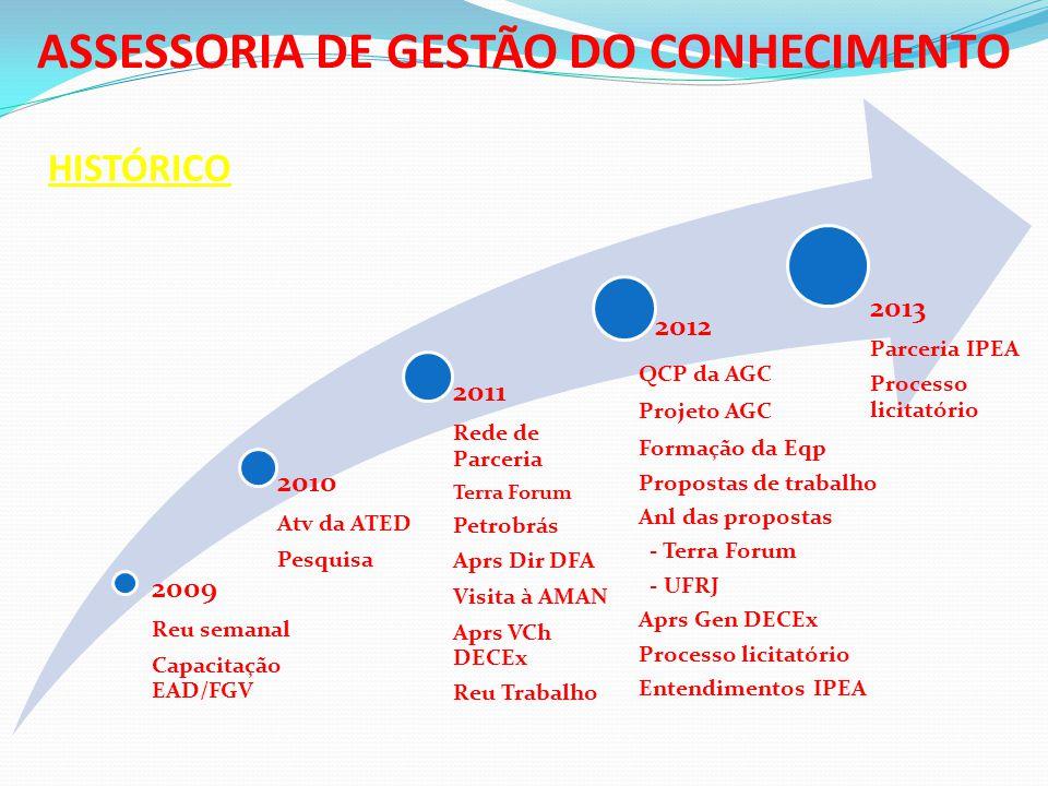 ASSESSORIA DE GESTÃO DO CONHECIMENTO
