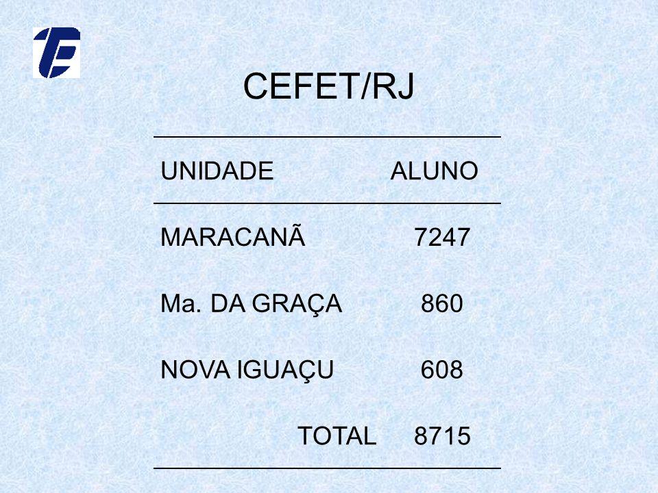 CEFET/RJ UNIDADE ALUNO MARACANÃ 7247 Ma. DA GRAÇA 860 NOVA IGUAÇU 608