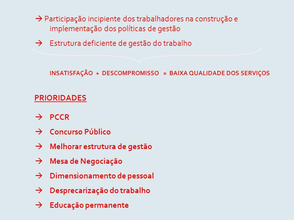  Participação incipiente dos trabalhadores na construção e implementação dos políticas de gestão