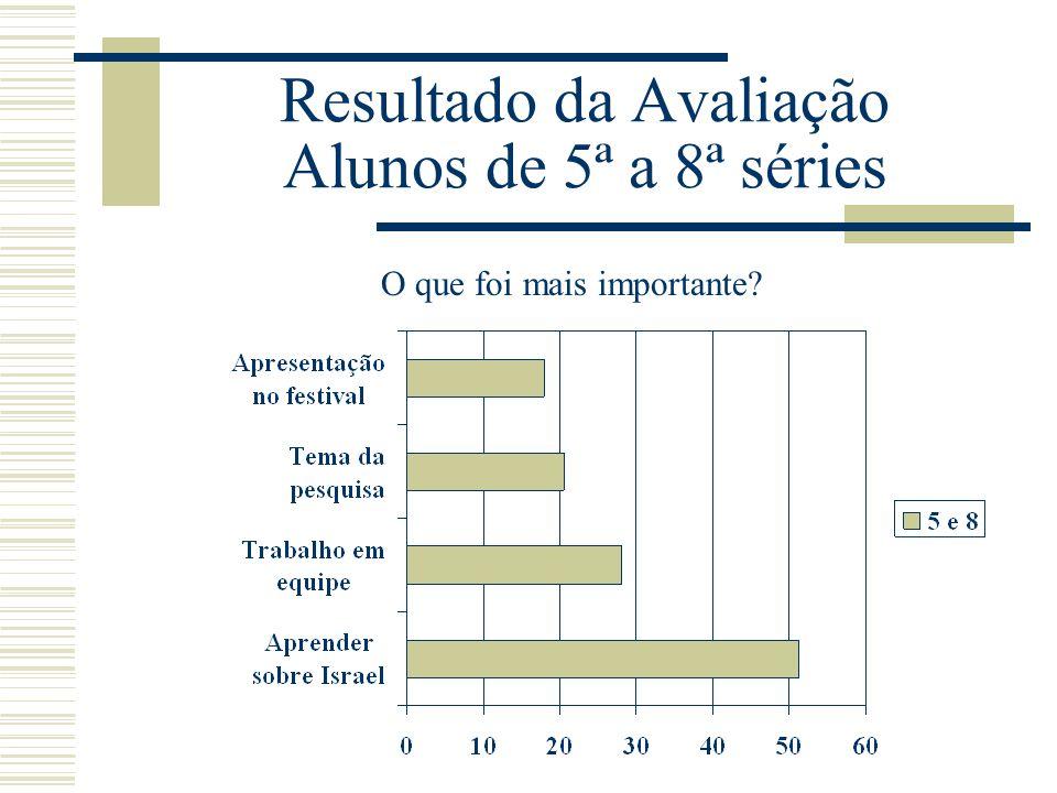 Resultado da Avaliação Alunos de 5ª a 8ª séries