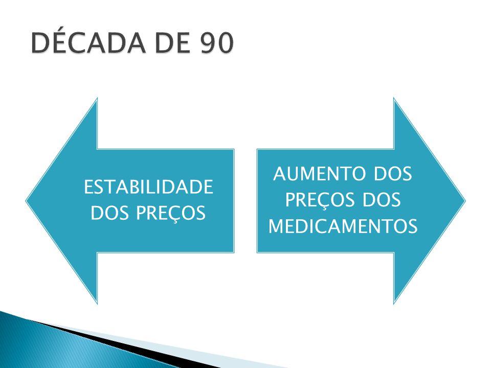 DÉCADA DE 90 AUMENTO DOS PREÇOS DOS MEDICAMENTOS