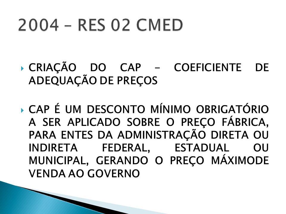 2004 – RES 02 CMED CRIAÇÃO DO CAP - COEFICIENTE DE ADEQUAÇÃO DE PREÇOS