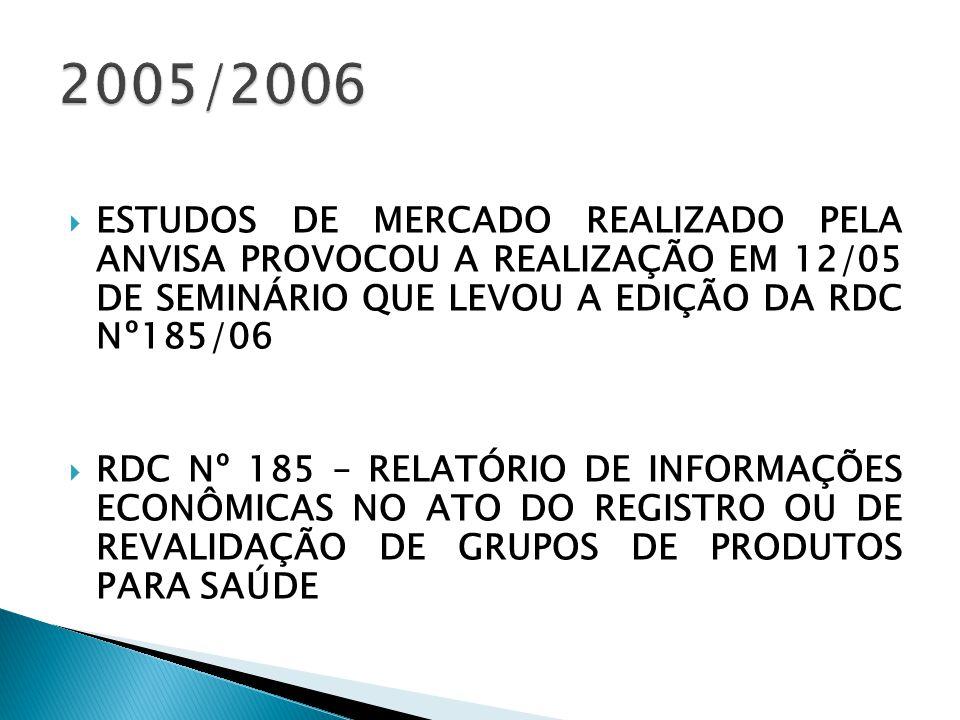 2005/2006 ESTUDOS DE MERCADO REALIZADO PELA ANVISA PROVOCOU A REALIZAÇÃO EM 12/05 DE SEMINÁRIO QUE LEVOU A EDIÇÃO DA RDC Nº185/06.