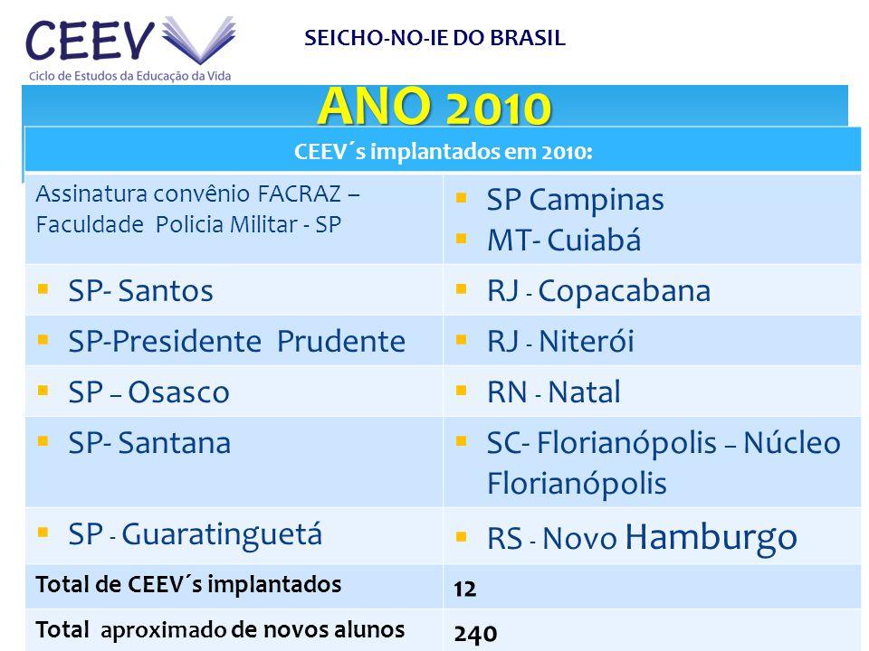 ANO 2010 SP Campinas MT- Cuiabá SP- Santos RJ - Copacabana