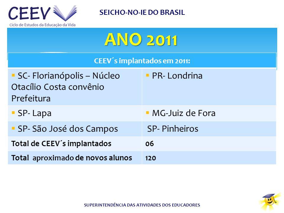 ANO 2011 SC- Florianópolis – Núcleo Otacílio Costa convênio Prefeitura