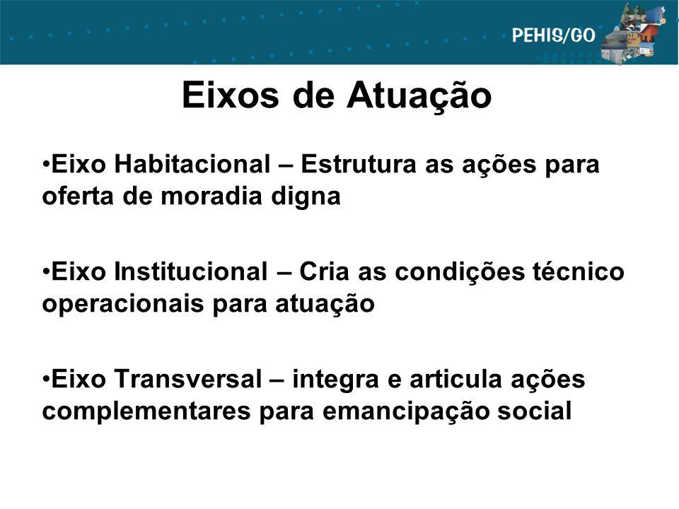 Eixos de Atuação Eixo Habitacional – Estrutura as ações para oferta de moradia digna.