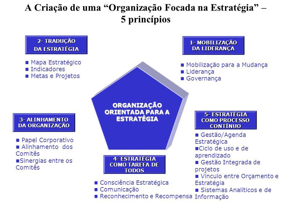 A Criação de uma Organização Focada na Estratégia – 5 princípios