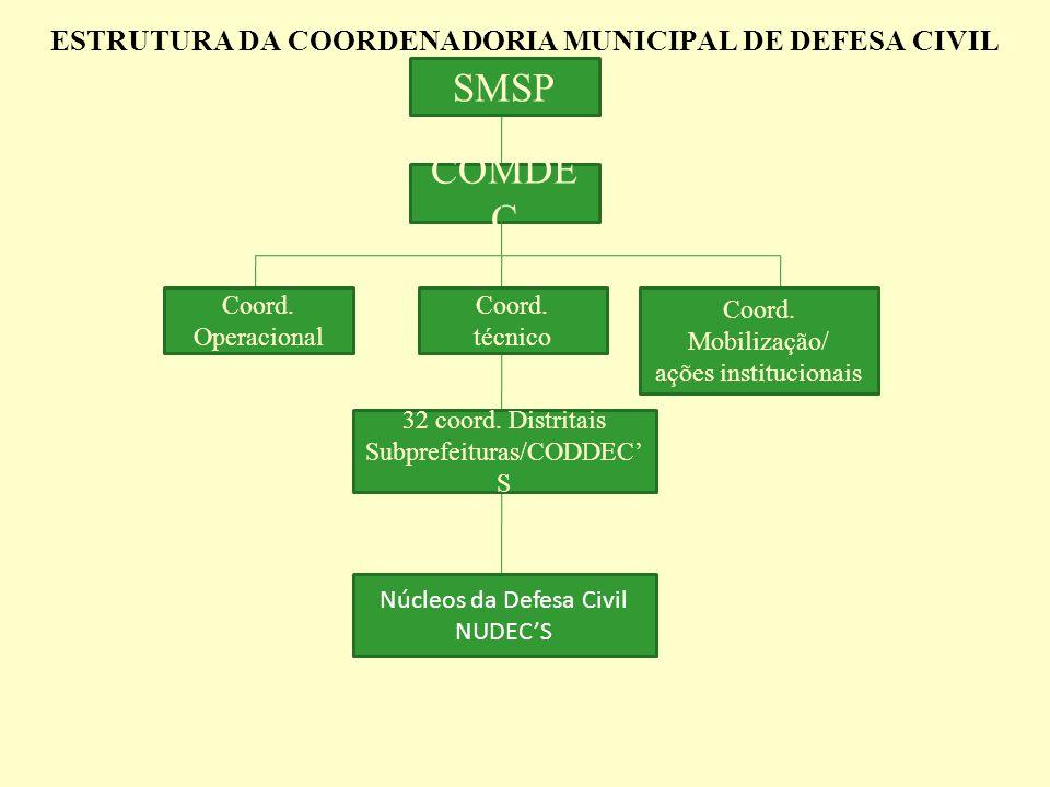 ESTRUTURA DA COORDENADORIA MUNICIPAL DE DEFESA CIVIL