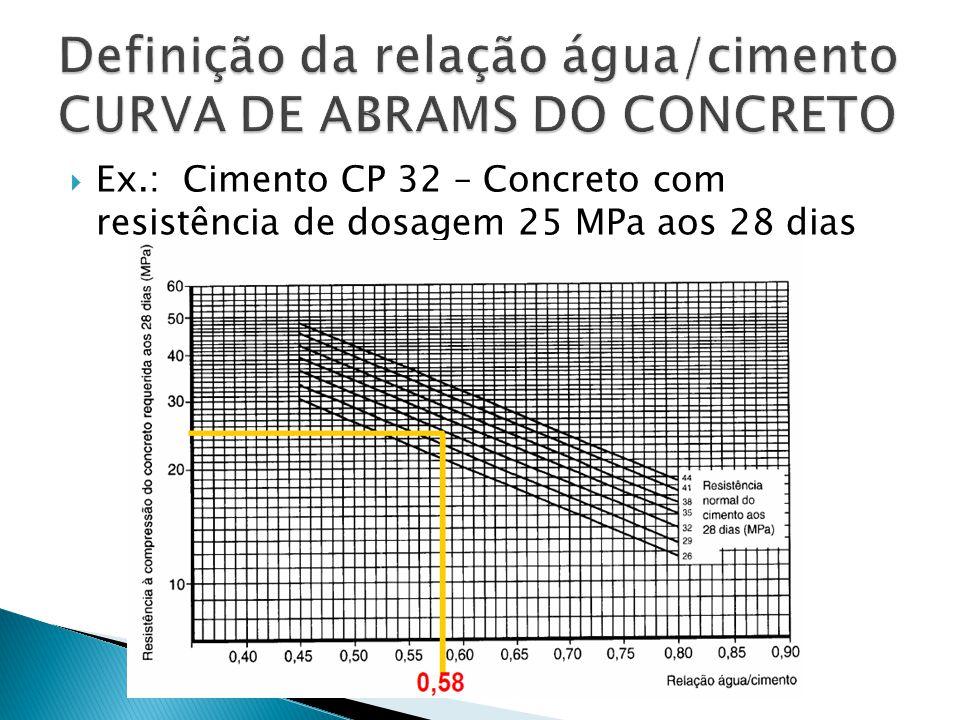 Definição da relação água/cimento CURVA DE ABRAMS DO CONCRETO