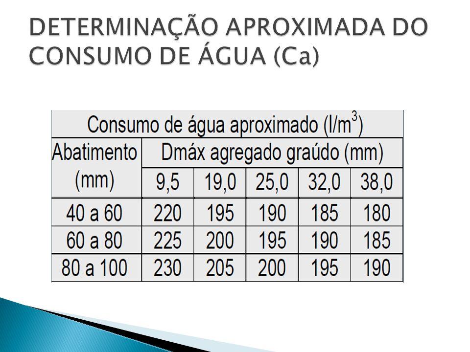 DETERMINAÇÃO APROXIMADA DO CONSUMO DE ÁGUA (Ca)