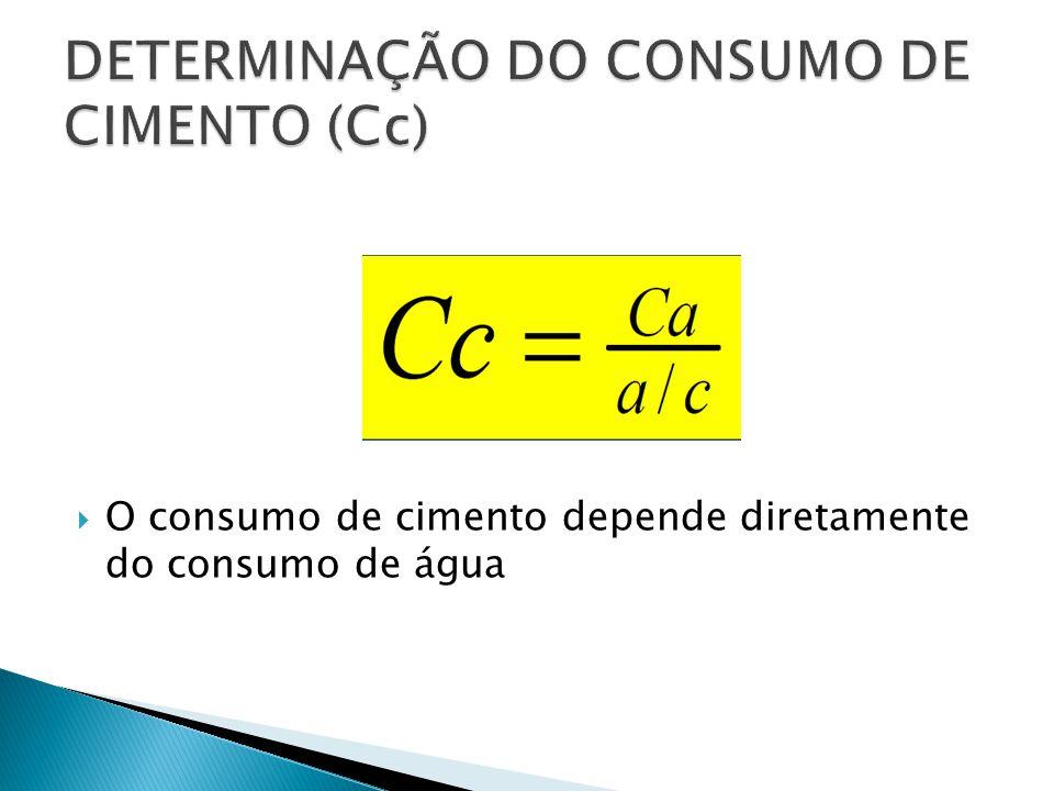 DETERMINAÇÃO DO CONSUMO DE CIMENTO (Cc)