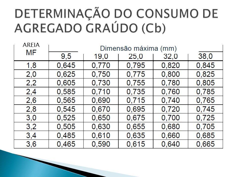 DETERMINAÇÃO DO CONSUMO DE AGREGADO GRAÚDO (Cb)