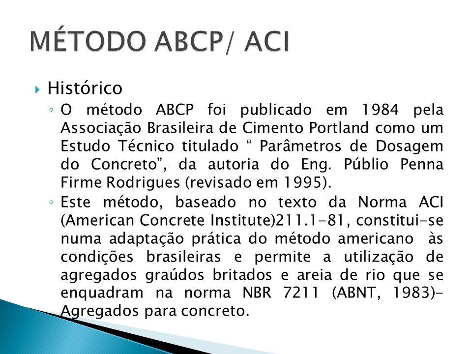 MÉTODO ABCP/ ACI Histórico