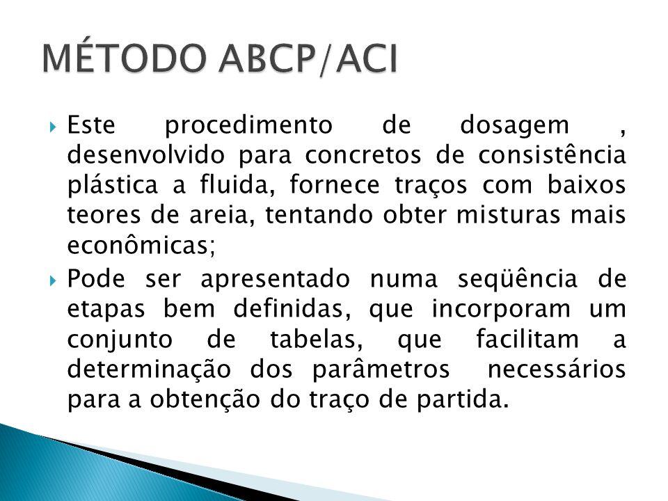 MÉTODO ABCP/ACI