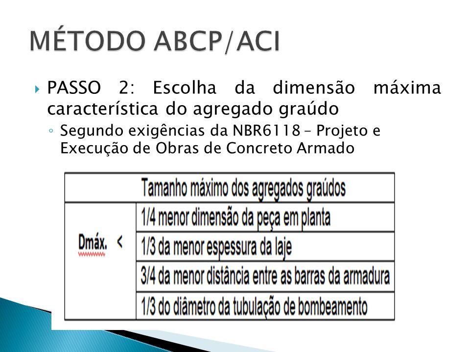 MÉTODO ABCP/ACI PASSO 2: Escolha da dimensão máxima característica do agregado graúdo.